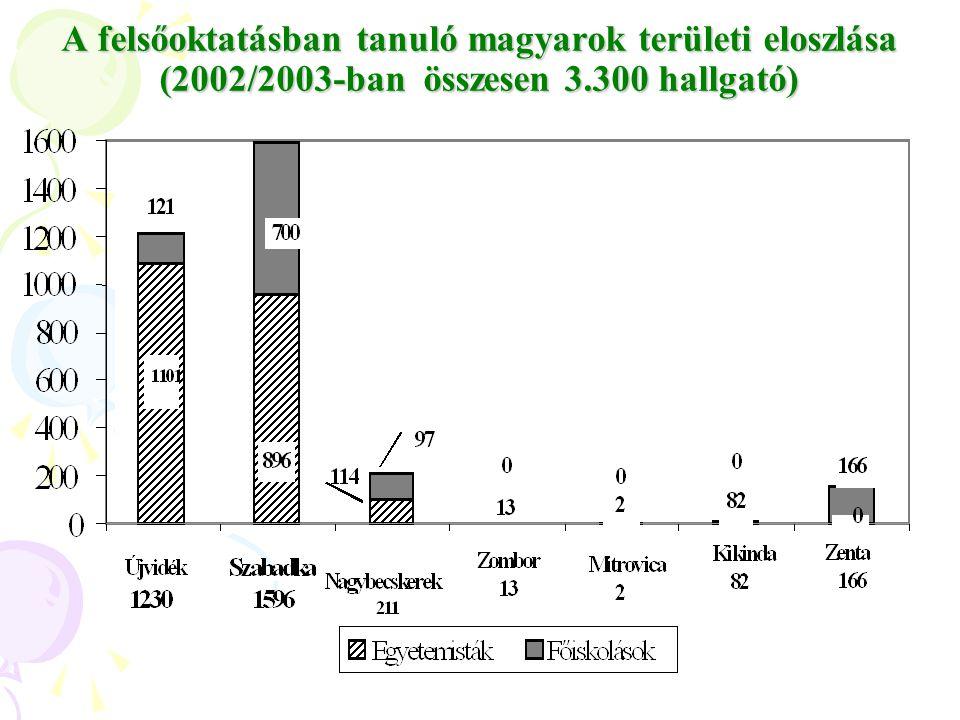 A legtöbb magyar hallgató a közgazdász-, mérnöki (műszaki)- és pedagógiai képzésben vesz részt, amiben szerepet játszik: - a képzések földrajzi közelsége is (Szabadka) - a képzés nyelve: magyar.