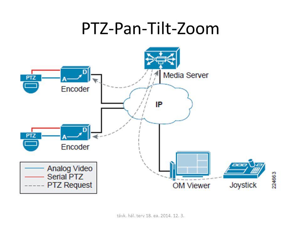 PTZ-Pan-Tilt-Zoom távk. hál. terv 18. ea. 2014. 12. 3.