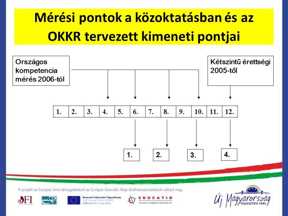 Mérési pontok a közoktatásban és az OKKR tervezett kimeneti pontjai Országos k ompetencia mérés 2006-tól 1.2.3.4.5.6.7.8.9.10.11.12.