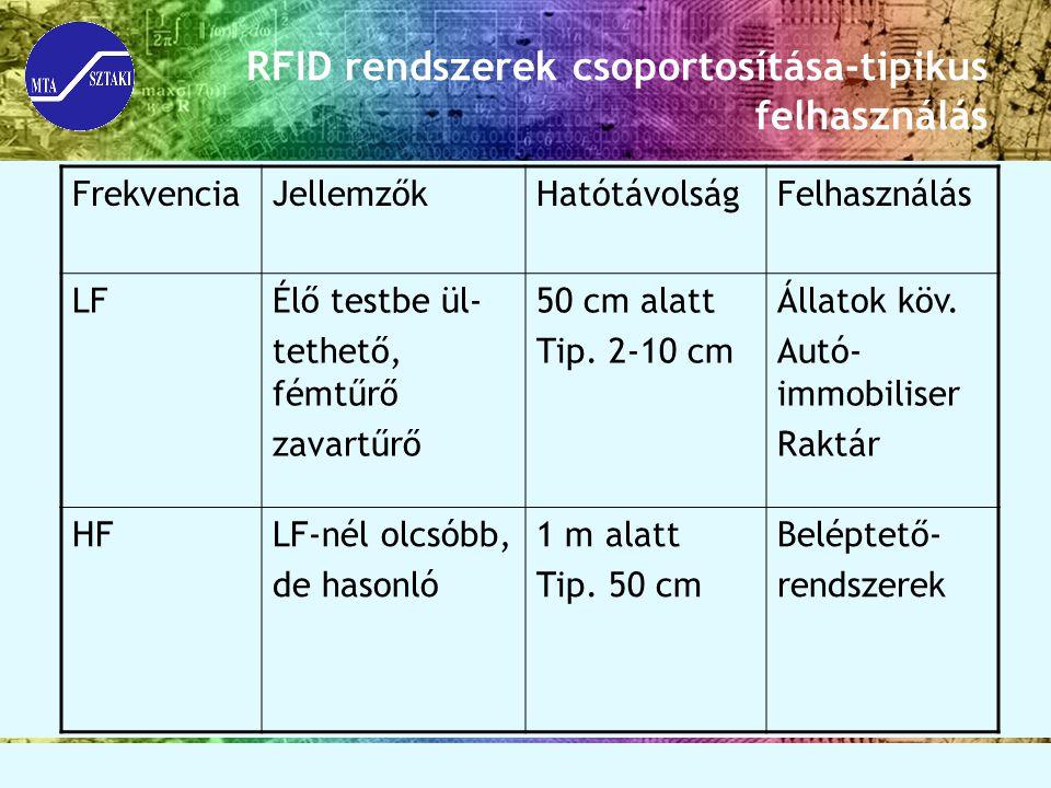 RFID rendszerek csoportosítása-tipikus felhasználás FrekvenciaJellemzőkHatótávolságFelhasználás LFÉlő testbe ül- tethető, fémtűrő zavartűrő 50 cm alat