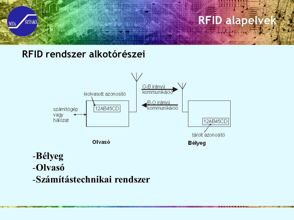 RFID alapelvek RFID rendszer alkotórészei -Bélyeg -Olvasó -Számítástechnikai rendszer