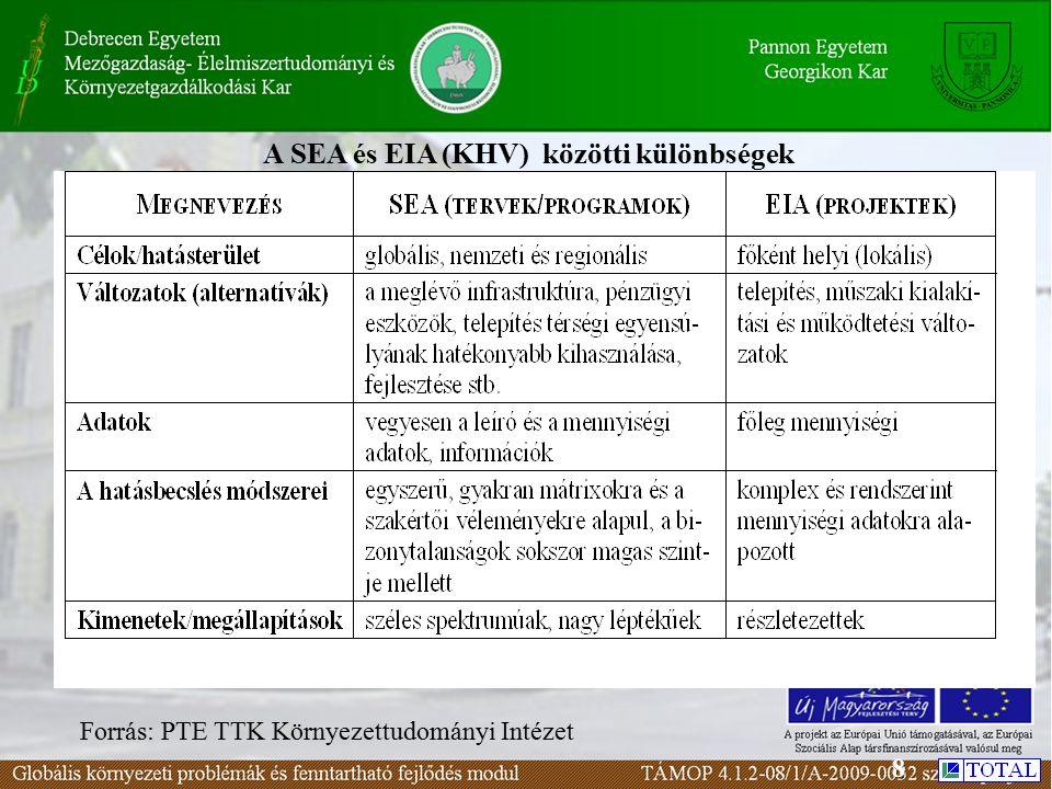 A SEA és EIA (KHV) közötti különbségek Forrás: PTE TTK Környezettudományi Intézet