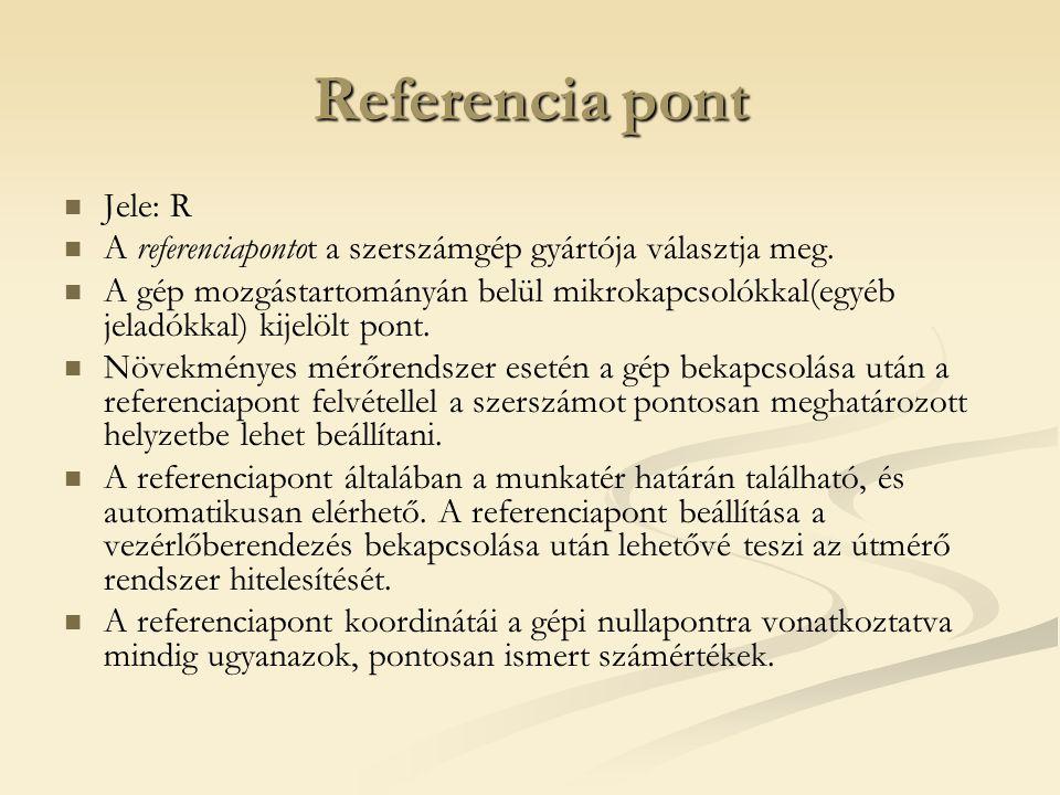 Referencia pont Jele: R A referenciapontot a szerszámgép gyártója választja meg. A gép mozgástartományán belül mikrokapcsolókkal(egyéb jeladókkal) kij