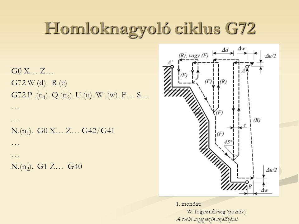 Homloknagyoló ciklus G72 G0 X… Z… G72 W.(d). R.(e) G72 P.(n 1 ). Q.(n 2 ). U.(u). W.(w). F… S… … N.(n 1 ). G0 X… Z… G42/G41 … N.(n 2 ). G1 Z… G40 1. m