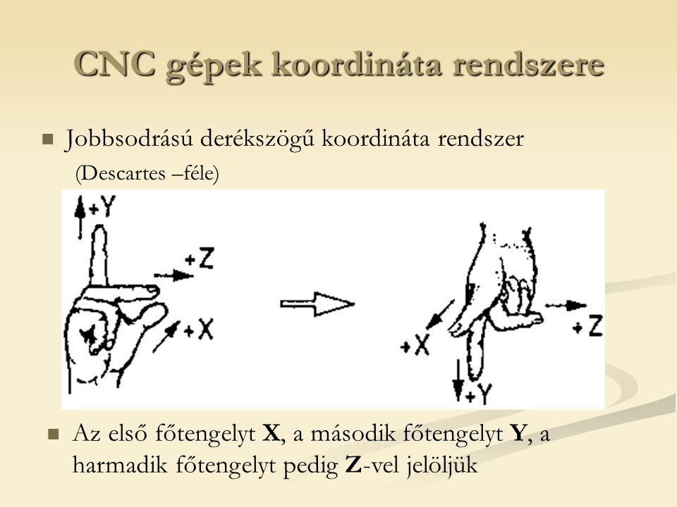 CNC gépek koordináta rendszere Jobbsodrású derékszögű koordináta rendszer (Descartes –féle) Az első főtengelyt X, a második főtengelyt Y, a harmadik f