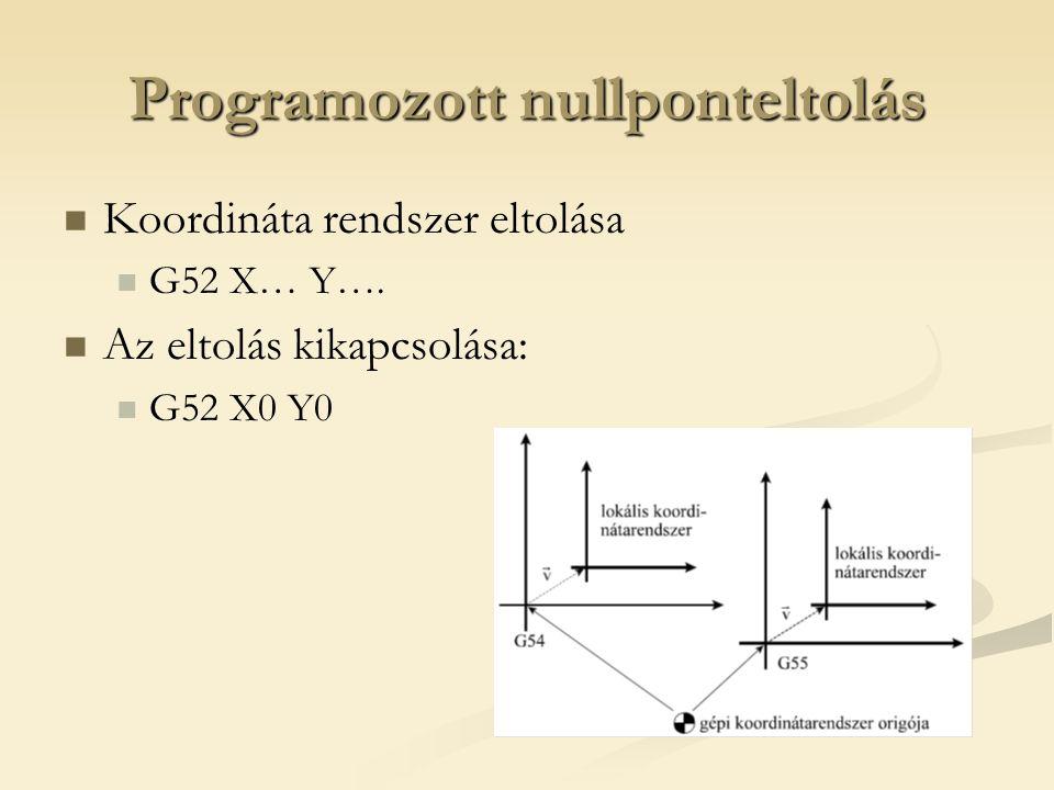 Programozott nullponteltolás Koordináta rendszer eltolása G52 X… Y…. Az eltolás kikapcsolása: G52 X0 Y0