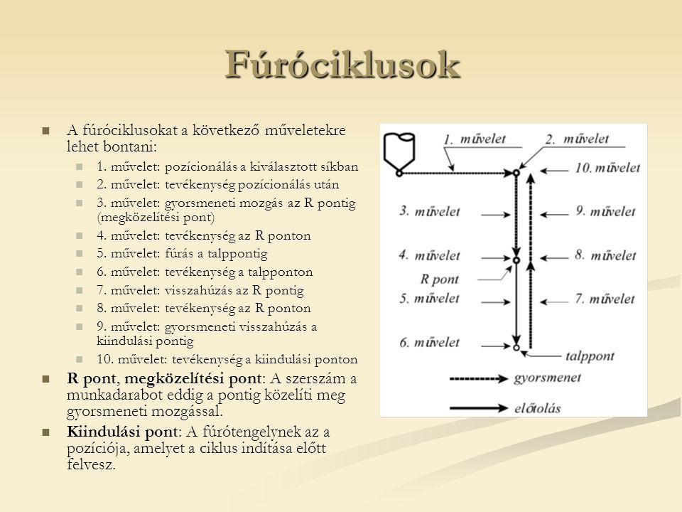Fúróciklusok A fúróciklusokat a következő műveletekre lehet bontani: 1. művelet: pozícionálás a kiválasztott síkban 2. művelet: tevékenység pozícionál