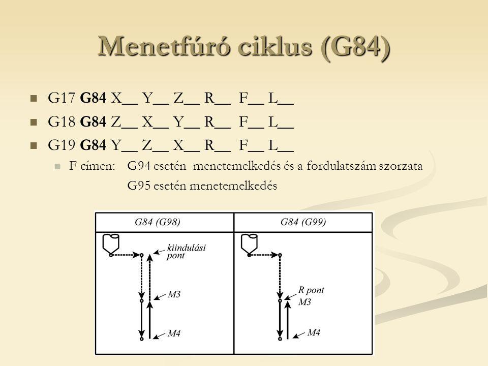 Menetfúró ciklus (G84) G17 G84 X__ Y__ Z__ R__ F__ L__ G18 G84 Z__ X__ Y__ R__ F__ L__ G19 G84 Y__ Z__ X__ R__ F__ L__ F címen:G94 esetén menetemelked