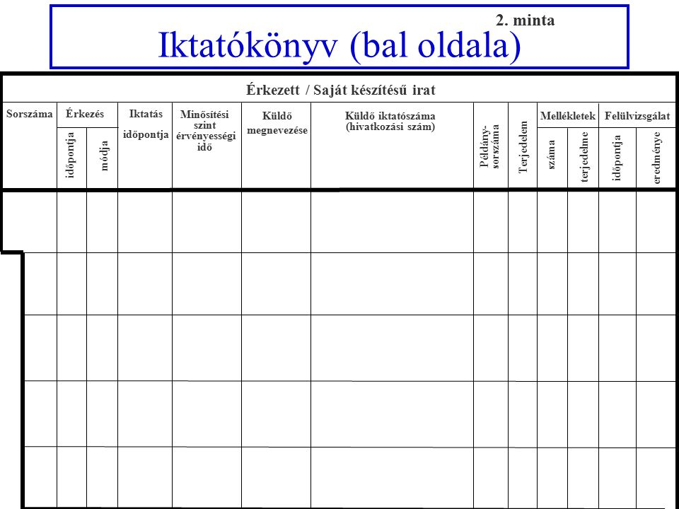 Külső kézbesítőkönyv Címzett Átvétel dátuma, átvevő neve, aláírása és az átvevő szerv hivatalos bélyegző lenyomata Iktatószám Minősítési szint Sorszám Példány- sorszáma 23.