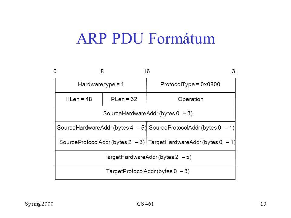 Spring 2000CS 46110 ARP PDU Formátum TargetHardwareAddr (bytes 2–5) TargetProtocolAddr (bytes 0–3) SourceProtocolAddr (bytes 2–3) Hardware type = 1ProtocolType = 0x0800 SourceHardwareAddr (bytes 4–5) TargetHardwareAddr (bytes 0–1) SourceProtocolAddr (bytes 0–1) HLen = 48PLen = 32Operation SourceHardwareAddr (bytes 0–3) 081631