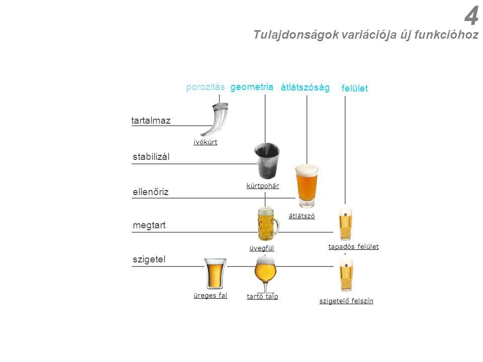 Tulajdonságok variációja új funkcióhoz 5 Termék DNS Innovációs Potenciál