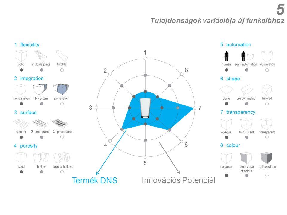 1 rugalmasság 2 integráció 3 felület 4 porozitás 5 automatizáció 6 alak 7 átlátszóság 8 szín