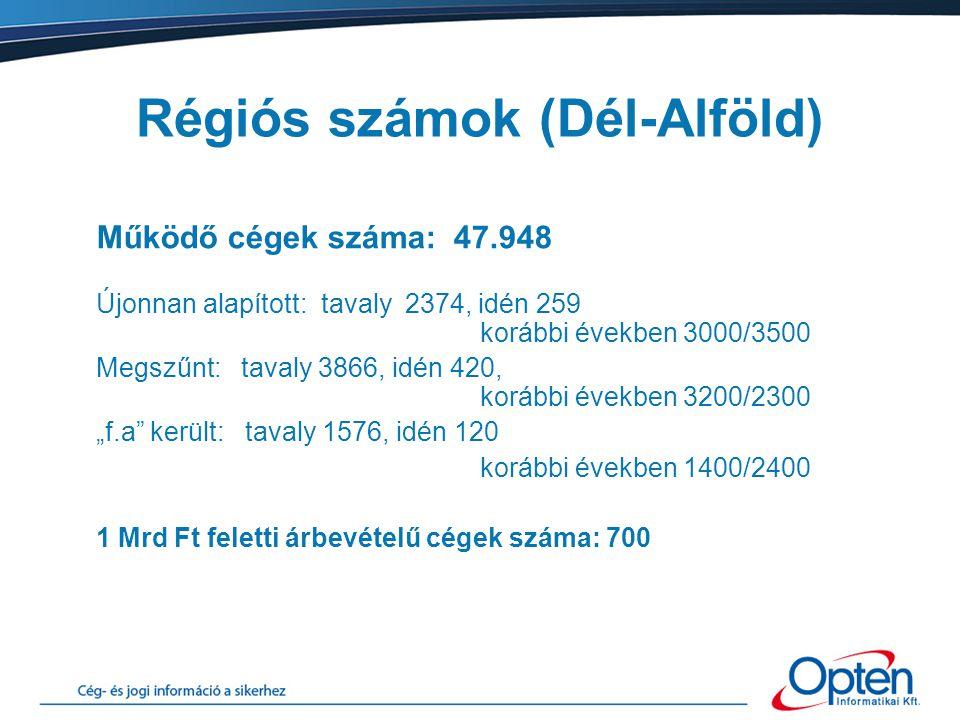 Régiós számok (Dél-Alföld) Működő cégek száma: 47.948 Újonnan alapított: tavaly 2374, idén 259 korábbi években 3000/3500 Megszűnt: tavaly 3866, idén 4