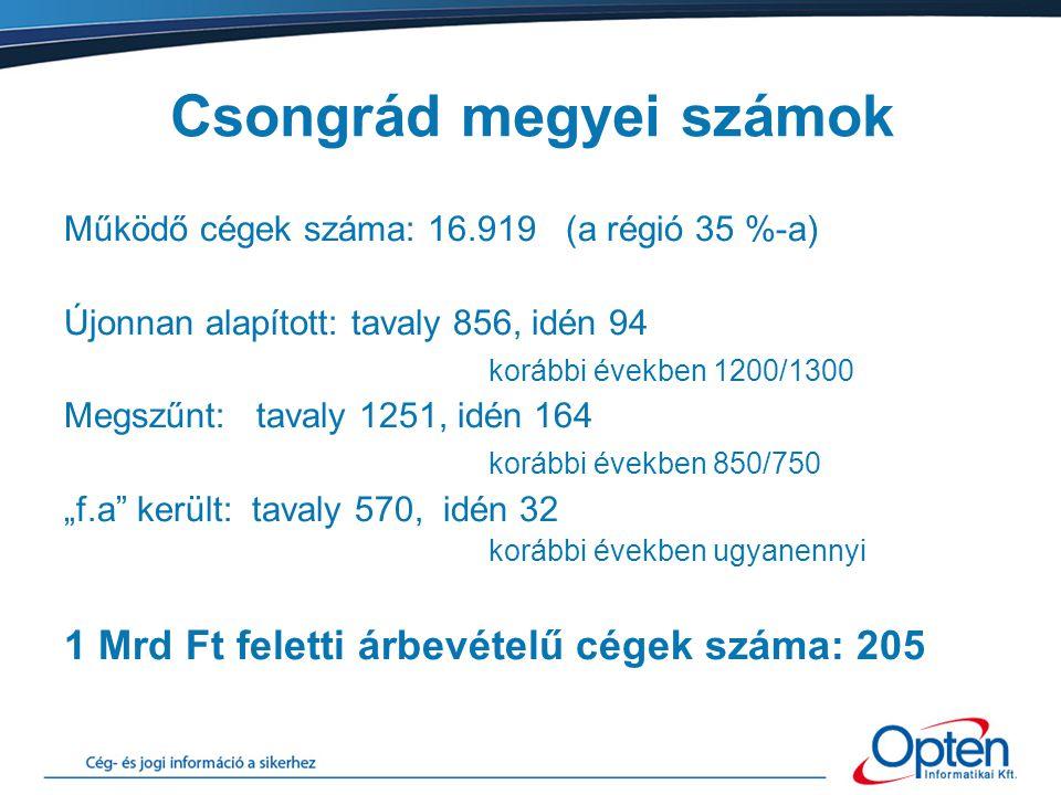 """Csongrád megyei számok Működő cégek száma: 16.919 (a régió 35 %-a) Újonnan alapított: tavaly 856, idén 94 korábbi években 1200/1300 Megszűnt: tavaly 1251, idén 164 korábbi években 850/750 """"f.a került: tavaly 570, idén 32 korábbi években ugyanennyi 1 Mrd Ft feletti árbevételű cégek száma: 205"""