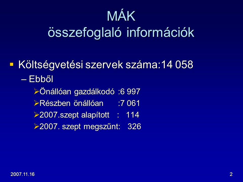 2007.11.162 MÁK összefoglaló információk  Költségvetési szervek száma:14 058 –Ebből  Önállóan gazdálkodó :6 997  Részben önállóan :7 061  2007.sze