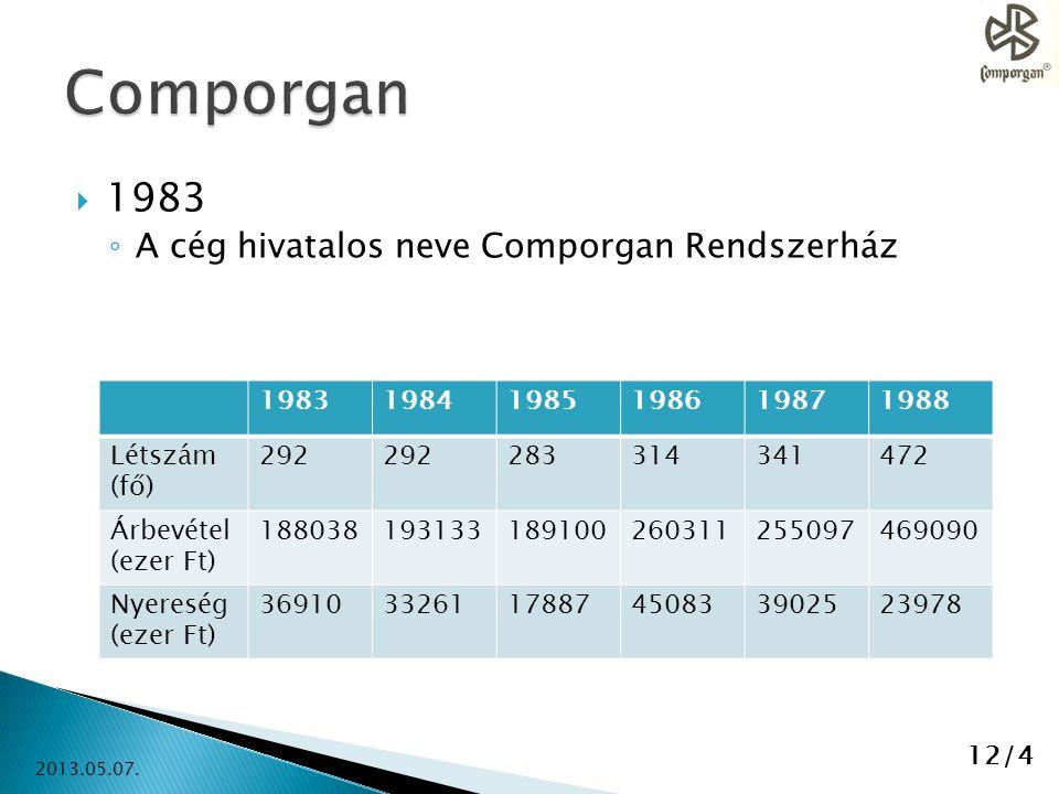  1983 ◦ A cég hivatalos neve Comporgan Rendszerház 198319841985198619871988 Létszám (fő) 292 283314341472 Árbevétel (ezer Ft) 18803819313318910026031