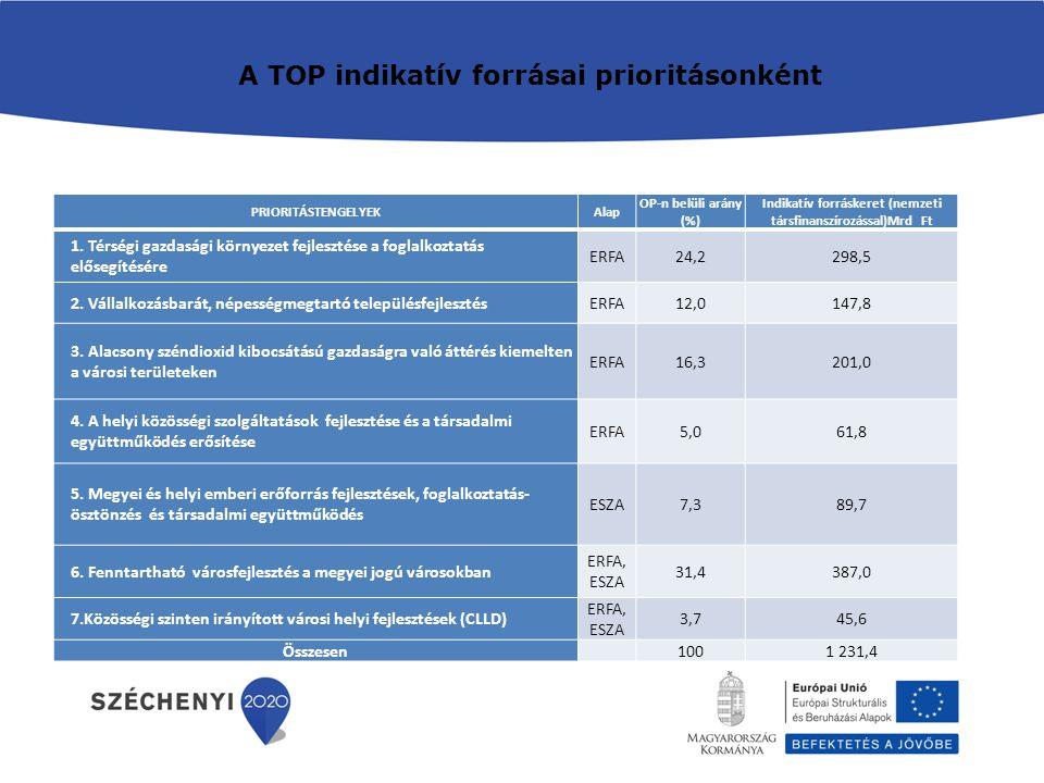PRIORITÁSTENGELYEKAlap OP-n belüli arány (%) Indikatív forráskeret (nemzeti társfinanszírozással)Mrd Ft 1.
