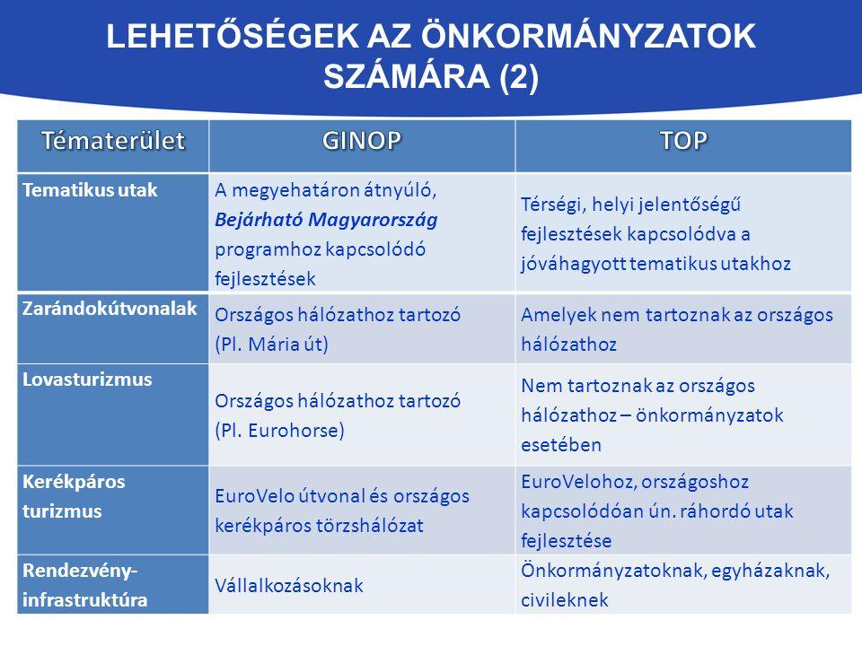 LEHETŐSÉGEK AZ ÖNKORMÁNYZATOK SZÁMÁRA (2) Tematikus utak A megyehatáron átnyúló, Bejárható Magyarország programhoz kapcsolódó fejlesztések Térségi, helyi jelentőségű fejlesztések kapcsolódva a jóváhagyott tematikus utakhoz Zarándokútvonalak Országos hálózathoz tartozó (Pl.
