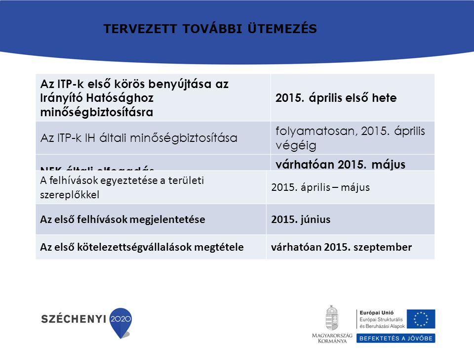 Az ITP-k első körös benyújtása az Irányító Hatósághoz minőségbiztosításra 2015.