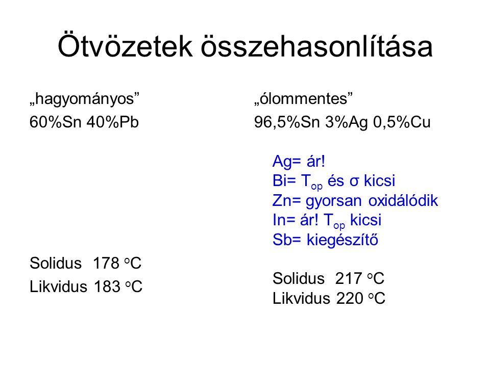"""Ötvözetek összehasonlítása """"hagyományos"""" 60%Sn 40%Pb Solidus 178 o C Likvidus 183 o C """"ólommentes"""" 96,5%Sn 3%Ag 0,5%Cu Ag= ár! Bi= T op és σ kicsi Zn="""