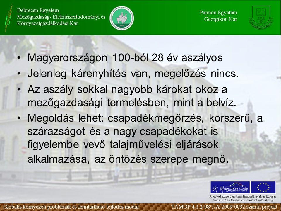 Magyarországon 100-ból 28 év aszályos Jelenleg kárenyhítés van, megelőzés nincs. Az aszály sokkal nagyobb károkat okoz a mezőgazdasági termelésben, mi