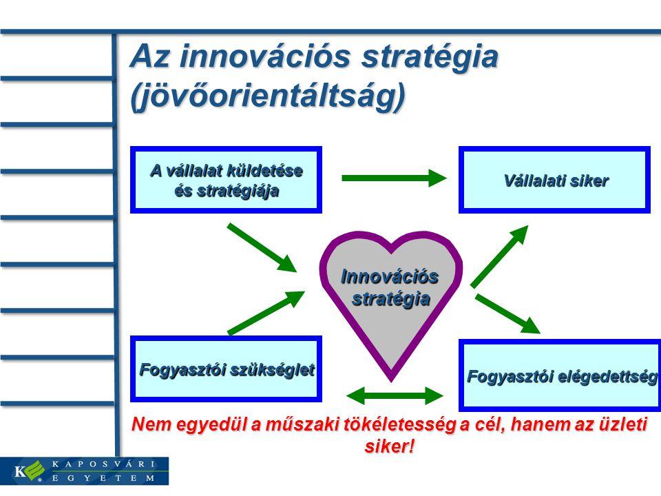 Az innovációs stratégia (jövőorientáltság) A vállalat küldetése és stratégiája Fogyasztói elégedettség Fogyasztói szükséglet Vállalati siker Innovációsstratégia Nem egyedül a műszaki tökéletesség a cél, hanem az üzleti siker!