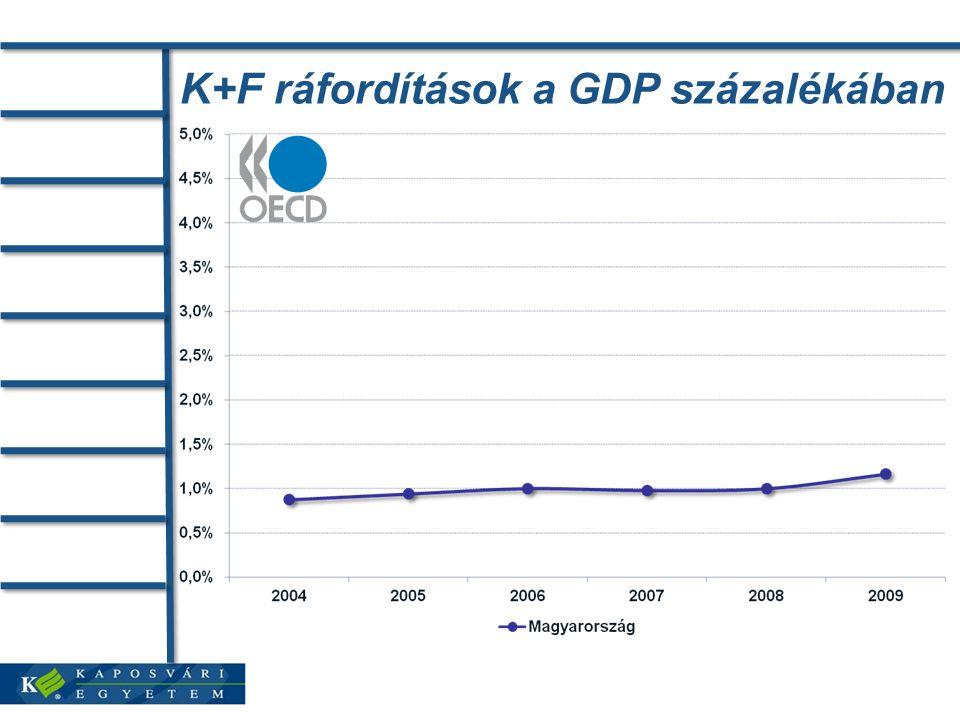 K+F ráfordítások a GDP százalékában