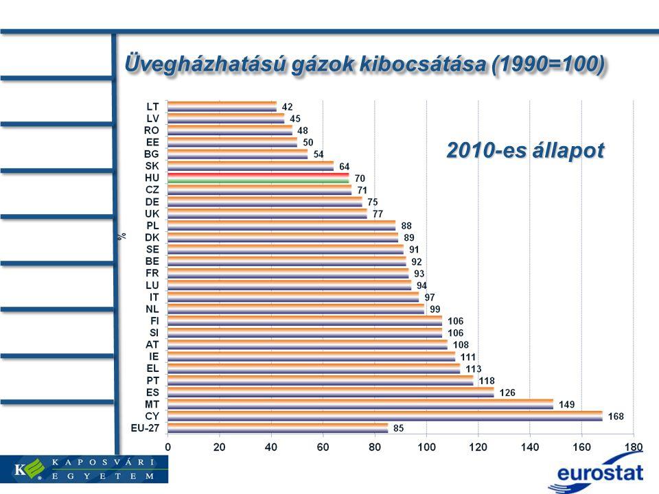 Üvegházhatású gázok kibocsátása (1990=100) 2010-es állapot