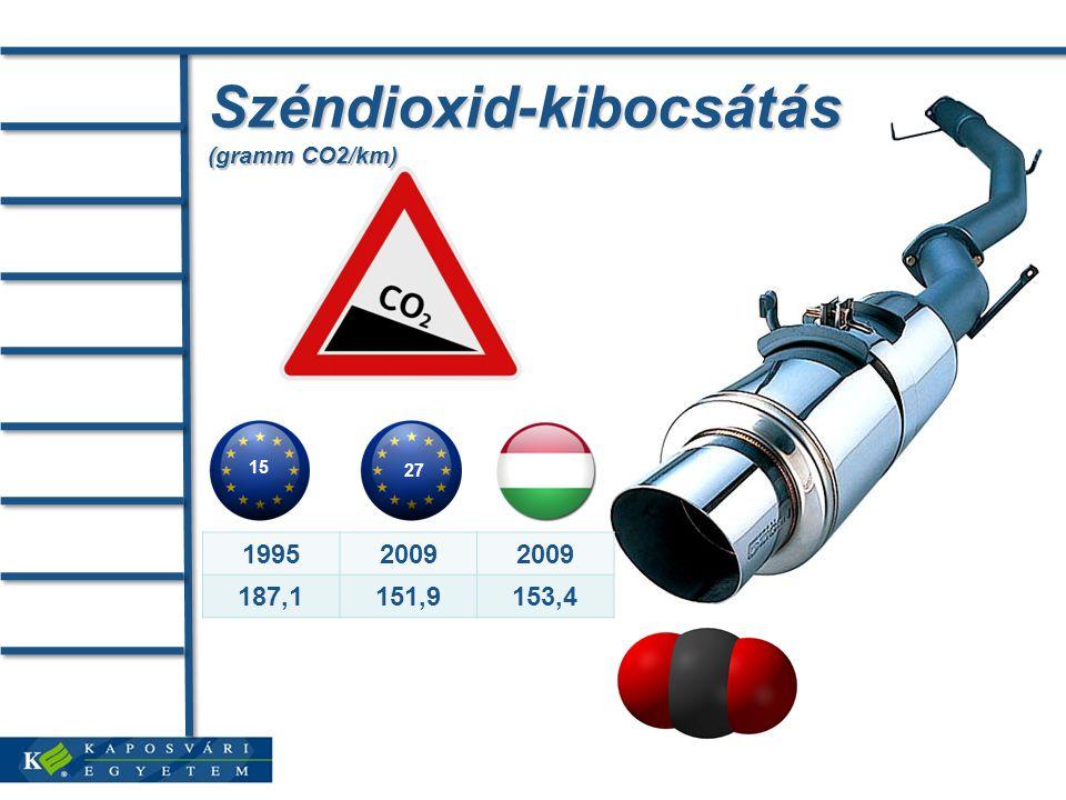 Széndioxid-kibocsátás (gramm CO2/km) 15 27 19952009 187,1151,9153,4