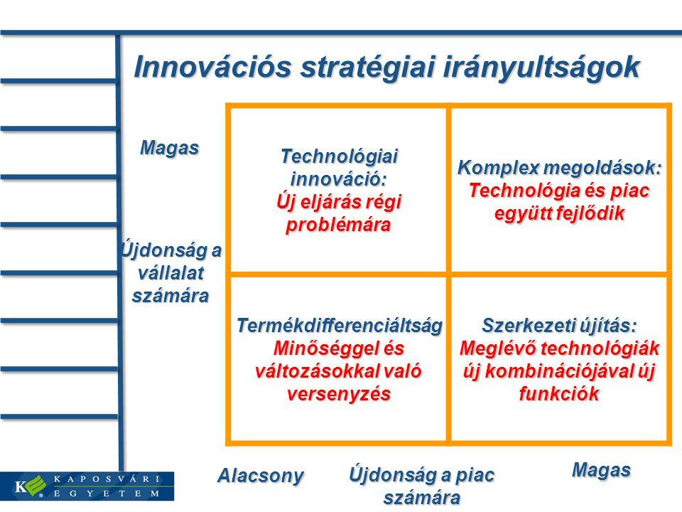 Innovációs stratégiai irányultságok Újdonság a vállalat számára Magas Magas Újdonság a piac számára Alacsony Technológiai innováció: Új eljárás régi problémára Komplex megoldások: Technológia és piac együtt fejlődik Termékdifferenciáltság Minőséggel és változásokkal való versenyzés Szerkezeti újítás: Meglévő technológiák új kombinációjával új funkciók