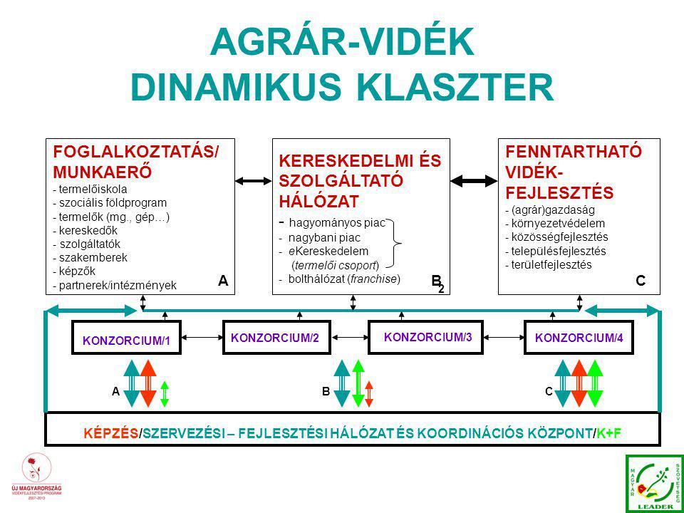 AGRÁR-VIDÉK DINAMIKUS KLASZTER FOGLALKOZTATÁS/ MUNKAERŐ - termelőiskola - szociális földprogram - termelők (mg., gép…) - kereskedők - szolgáltatók - szakemberek - képzők - partnerek/intézmények KERESKEDELMI ÉS SZOLGÁLTATÓ HÁLÓZAT - hagyományos piac - nagybani piac - eKereskedelem (termelői csoport) - bolthálózat (franchise) FENNTARTHATÓ VIDÉK- FEJLESZTÉS - (agrár)gazdaság - környezetvédelem - közösségfejlesztés - településfejlesztés - területfejlesztés KÉPZÉS/SZERVEZÉSI – FEJLESZTÉSI HÁLÓZAT ÉS KOORDINÁCIÓS KÖZPONT/K+F KONZORCIUM/2 KONZORCIUM/1 KONZORCIUM/4 KONZORCIUM/3 A 2 BC ABC