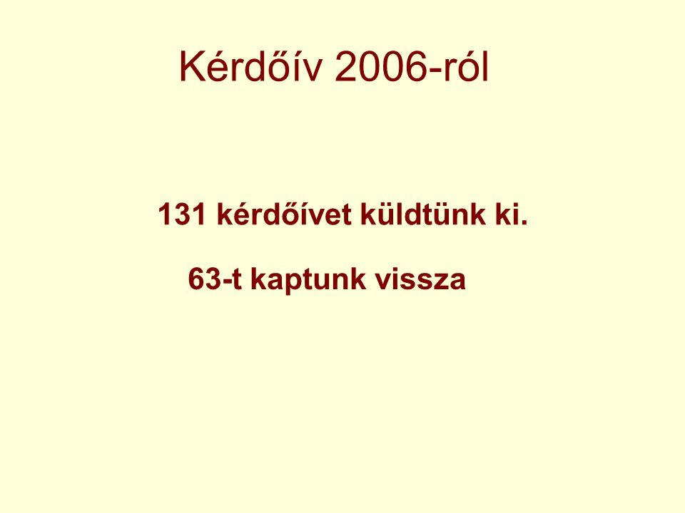 Kérdőív 2006-ról 131 kérdőívet küldtünk ki. 63-t kaptunk vissza