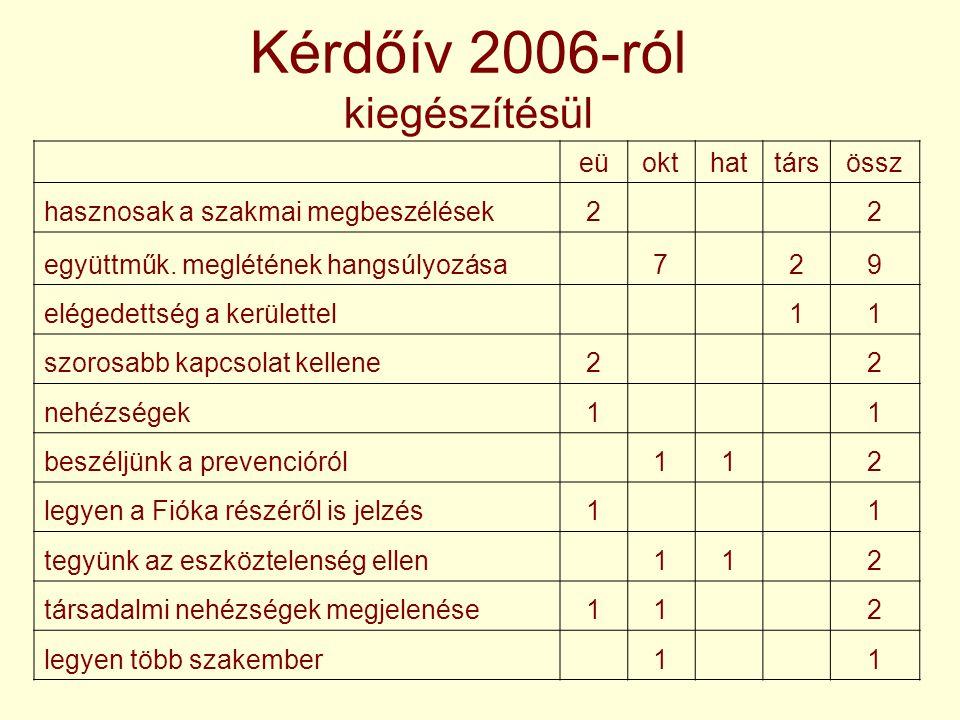 Kérdőív 2006-ról kiegészítésül eüokthattársössz hasznosak a szakmai megbeszélések2 2 együttműk.