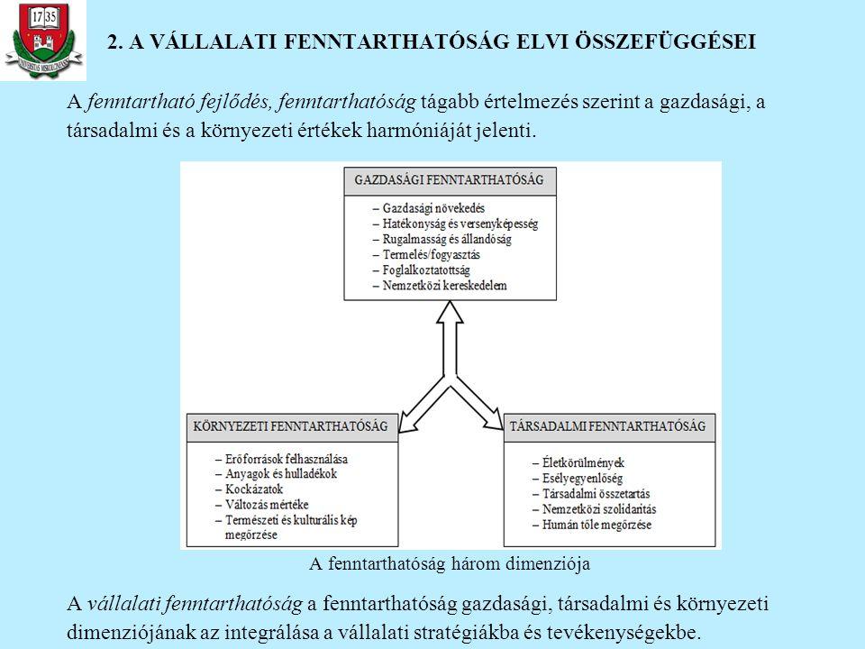 2. A VÁLLALATI FENNTARTHATÓSÁG ELVI ÖSSZEFÜGGÉSEI A fenntartható fejlődés, fenntarthatóság tágabb értelmezés szerint a gazdasági, a társadalmi és a kö