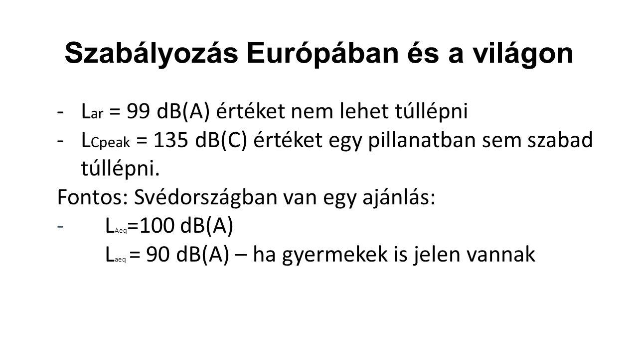Szabályozás Európában és a világon -L ar = 99 dB(A) értéket nem lehet túllépni -L Cpeak = 135 dB(C) értéket egy pillanatban sem szabad túllépni. Fonto