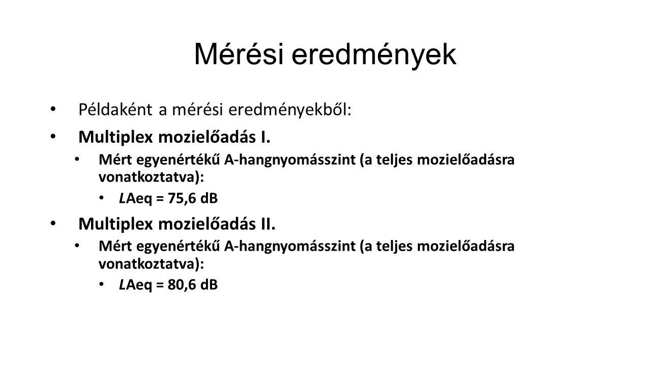 Mérési eredmények Példaként a mérési eredményekből: Multiplex mozielőadás I. Mért egyenértékű A-hangnyomásszint (a teljes mozielőadásra vonatkoztatva)