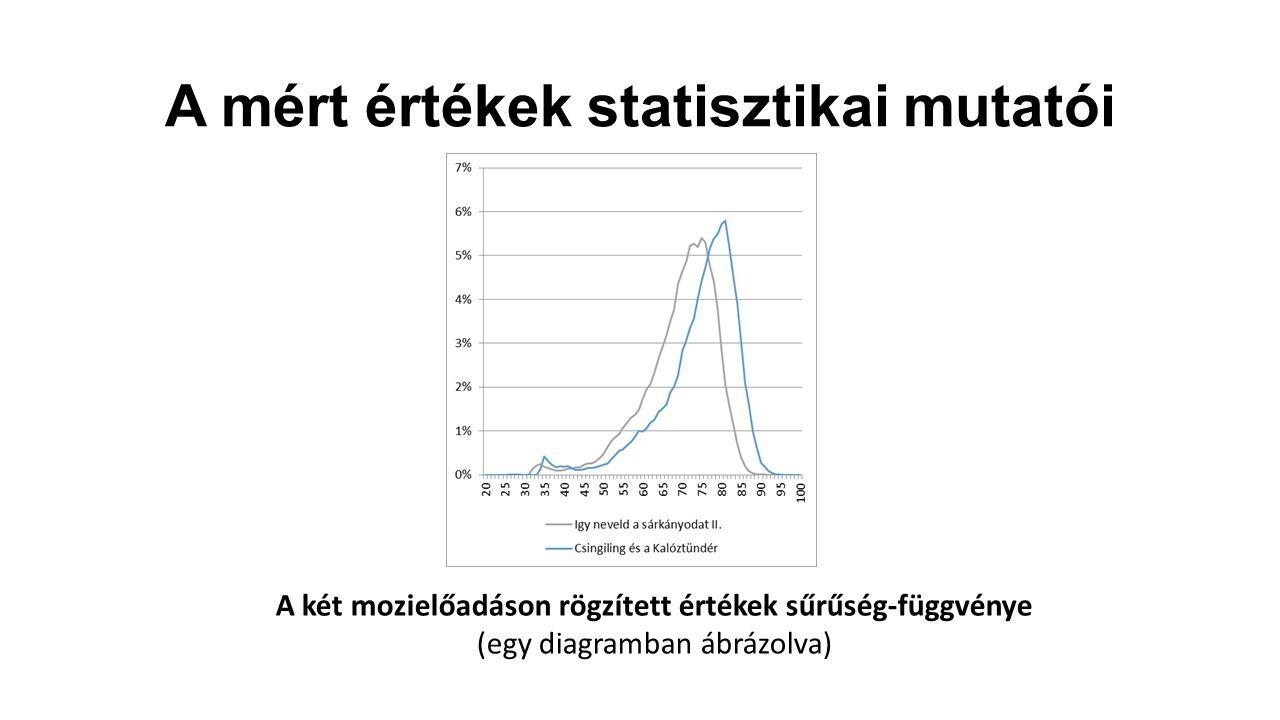 A mért értékek statisztikai mutatói A két mozielőadáson rögzített értékek sűrűség-függvénye (egy diagramban ábrázolva)