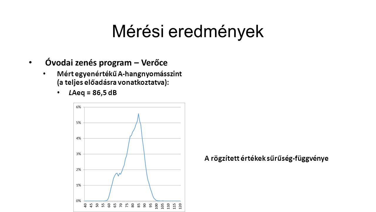 Mérési eredmények Óvodai zenés program – Verőce Mért egyenértékű A-hangnyomásszint (a teljes előadásra vonatkoztatva): LAeq = 86,5 dB A rögzített érté