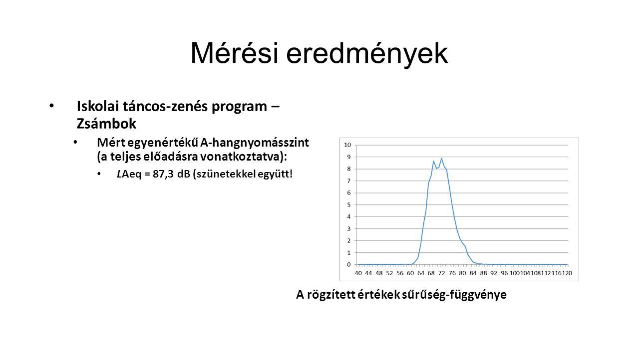 Mérési eredmények Iskolai táncos-zenés program – Zsámbok Mért egyenértékű A-hangnyomásszint (a teljes előadásra vonatkoztatva): LAeq = 87,3 dB (szünet