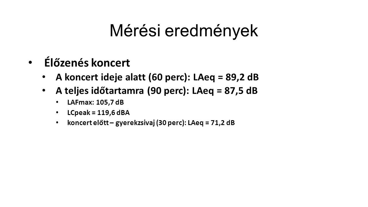 Mérési eredmények Élőzenés koncert A koncert ideje alatt (60 perc): LAeq = 89,2 dB A teljes időtartamra (90 perc): LAeq = 87,5 dB LAFmax: 105,7 dB LCp