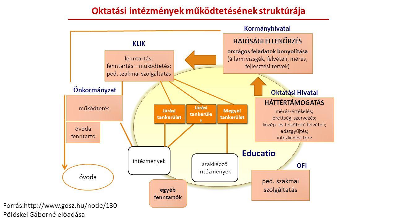 óvoda fenntartó HATÓSÁGI ELLENŐRZÉS országos feladatok bonyolítása (állami vizsgák, felvételi, mérés, fejlesztési tervek) HÁTTÉRTÁMOGATÁS mérés-értéke