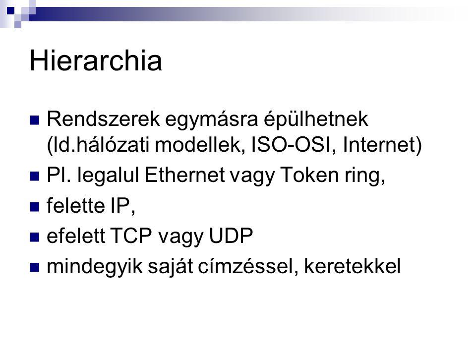 Hierarchia Rendszerek egymásra épülhetnek (ld.hálózati modellek, ISO-OSI, Internet) Pl.