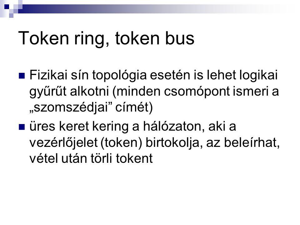 """Token ring, token bus Fizikai sín topológia esetén is lehet logikai gyűrűt alkotni (minden csomópont ismeri a """"szomszédjai címét) üres keret kering a hálózaton, aki a vezérlőjelet (token) birtokolja, az beleírhat, vétel után törli tokent"""
