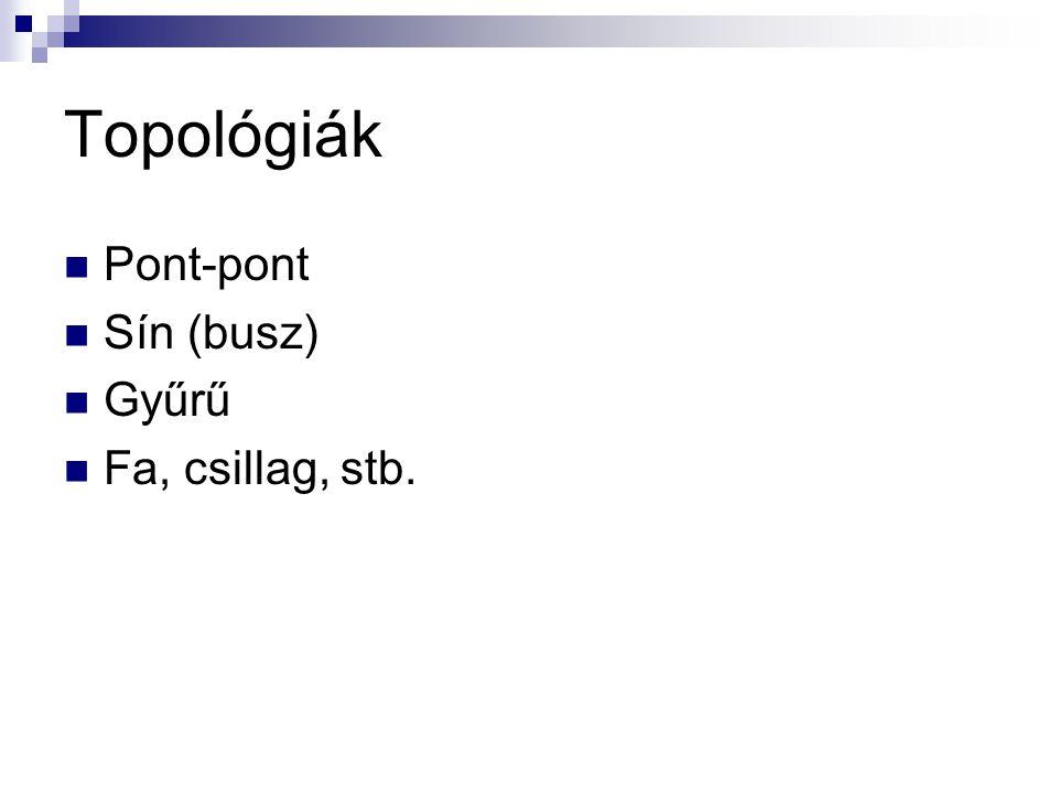Topológiák Pont-pont Sín (busz) Gyűrű Fa, csillag, stb.