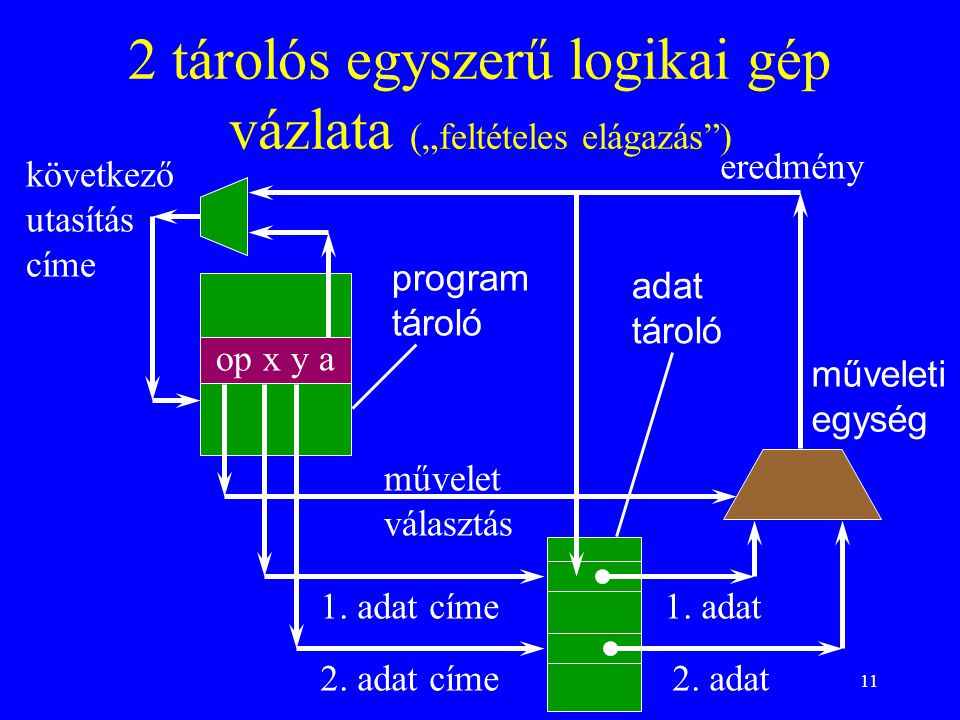 """11 2 tárolós egyszerű logikai gép vázlata (""""feltételes elágazás ) op x y a program tároló adat tároló műveleti egység művelet választás következő utasítás címe 1."""