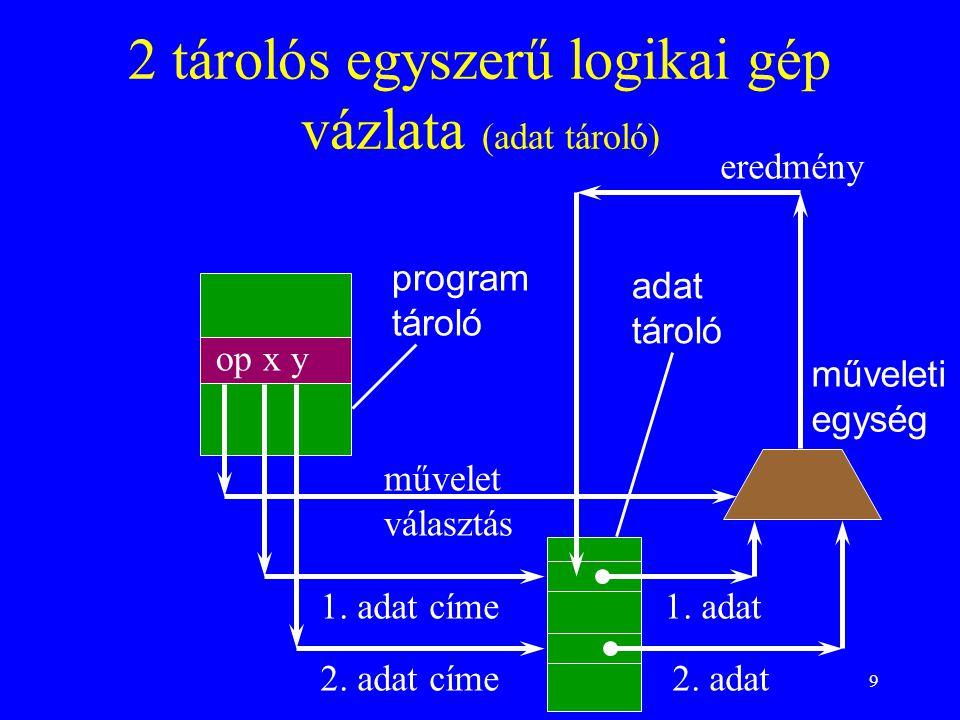9 2 tárolós egyszerű logikai gép vázlata (adat tároló) op x y program tároló adat tároló műveleti egység művelet választás 1.