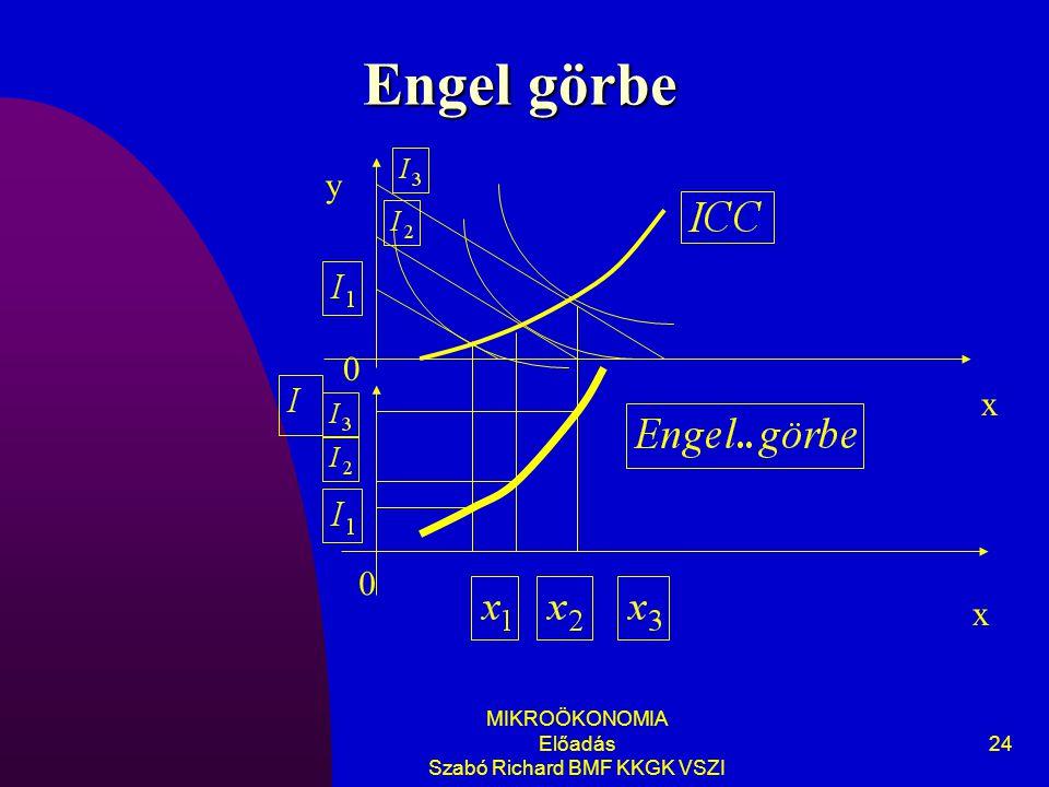 MIKROÖKONOMIA Előadás Szabó Richard BMF KKGK VSZI 24 Engel görbe y x 0 x 0