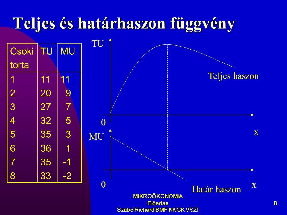 MIKROÖKONOMIA Előadás Szabó Richard BMF KKGK VSZI 8 Teljes és határhaszon függvény TU 0 x 0x MU Teljes haszon Határ haszon Csoki torta TUMU 1234567812