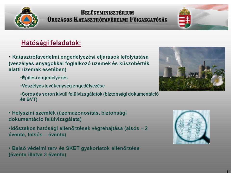 -11- Hatósági feladatok: Katasztrófavédelmi engedélyezési eljárások lefolytatása (veszélyes anyagokkal foglalkozó üzemek és küszöbérték alatti üzemek esetében) Építési engedélyezés Veszélyes tevékenység engedélyezése Soros és soron kívüli felülvizsgálatok (biztonsági dokumentáció és BVT) Helyszíni szemlék (üzemazonosítás, biztonsági dokumentáció felülvizsgálata) Időszakos hatósági ellenőrzések végrehajtása (alsós – 2 évente, felsős – évente) Belső védelmi terv és SKET gyakorlatok ellenőrzése (évente illetve 3 évente)