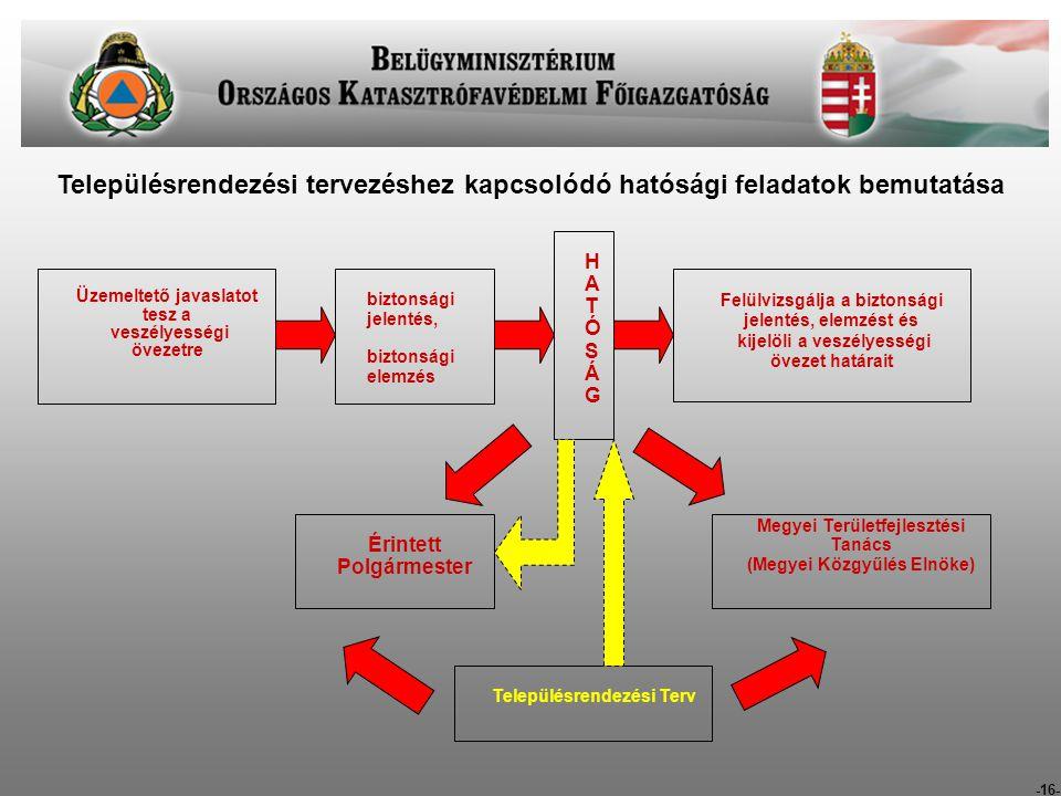 -16- Településrendezési tervezéshez kapcsolódó hatósági feladatok bemutatása Üzemeltető javaslatot tesz a veszélyességi övezetre biztonsági jelentés, biztonsági elemzés HATÓSÁGHATÓSÁG Felülvizsgálja a biztonsági jelentés, elemzést és kijelöli a veszélyességi övezet határait Érintett Polgármester Megyei Területfejlesztési Tanács (Megyei Közgyűlés Elnöke) Településrendezési Terv
